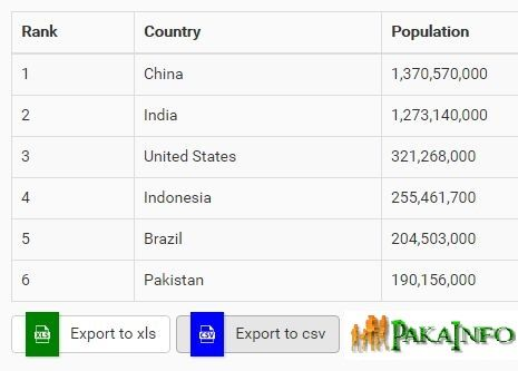 Exporting HTML Table To CSV File Using Angularjs | AngularJS