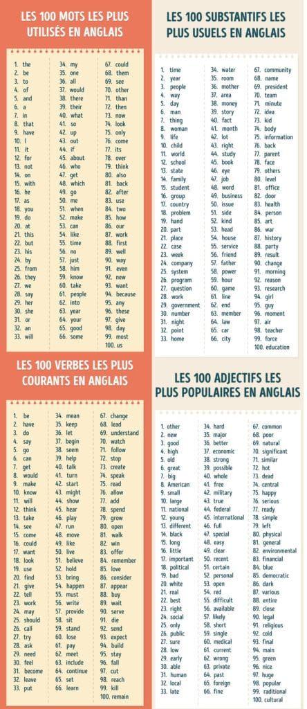 Time's Up Liste De Mots : time's, liste, Idées, Apprendre, L'anglais, L'anglais,, Anglais,, Comment