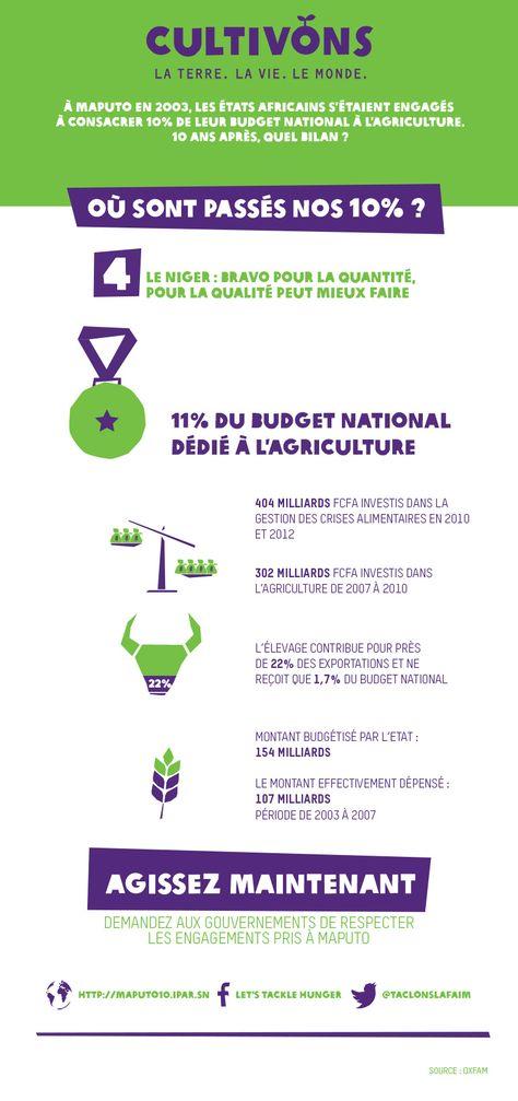 A Maputo en 2003, les chefs d'Etats africains s'étaient engagés à consacrer au moins 10% de leur budget national à l'agriculture. Dix ans après, quel bilan ? Réponse en dix fiches thématiques. Plus d'infos : http://oxf.am/UVP #Maputo10