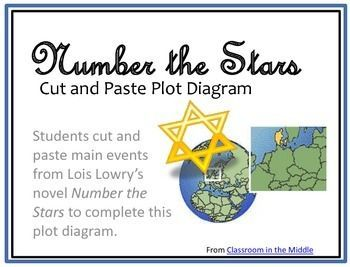List Of Pinterest Plot Diagram Graphic Organizer Events Pictures