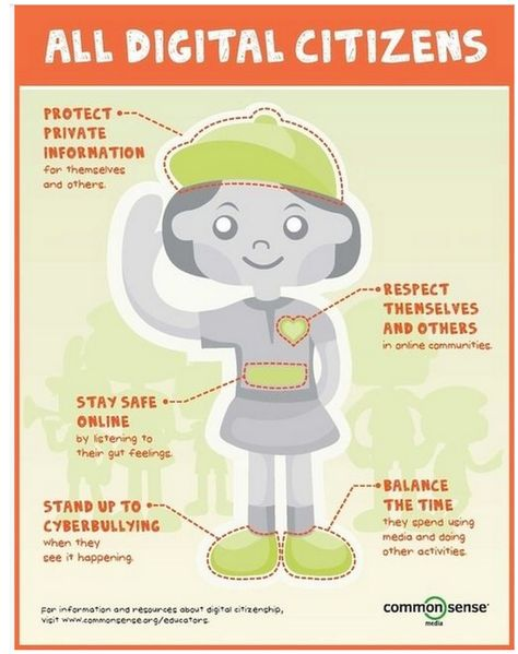 A Good Interactive Poster On Digital Citizenship Digital Citizenship Posters Digital Literacy Digital Citizenship