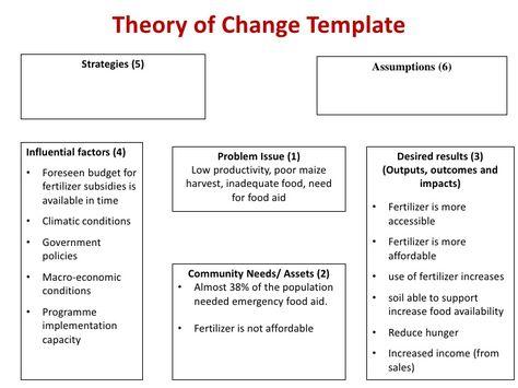 Best Behavior Change  Logic Models Images On