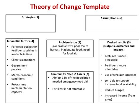 9 best Behavior Change \ Logic Models images on Pinterest Theory - logic model template