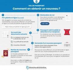 Cerfa 12100 02 Demande De Passeport Pour Un Majeur Avec Images