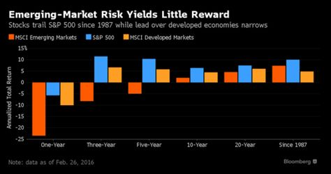 Emerging-Market Stocks Have Underperformed Since Reagan: Chart