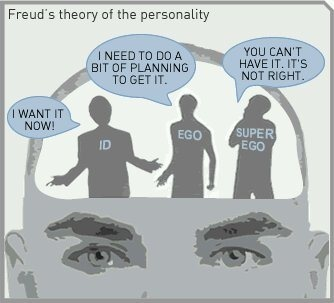 Cool way to visualize the id, ego, superego of Freudian theory