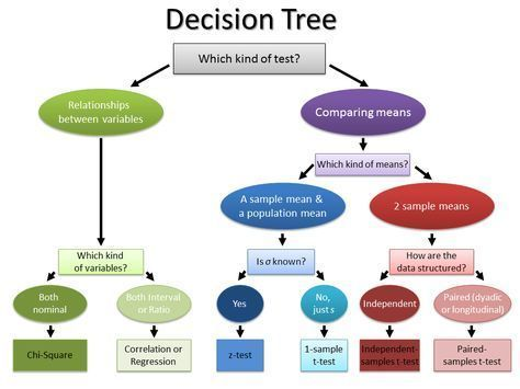 Decision Tree for Hypothesis Tests statistics Pinterest - decision chart template