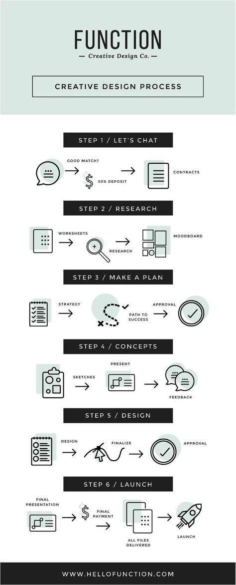 8ae78e36af4cd Professional Logo Design Process 10 Steps for Branding - oukas.info