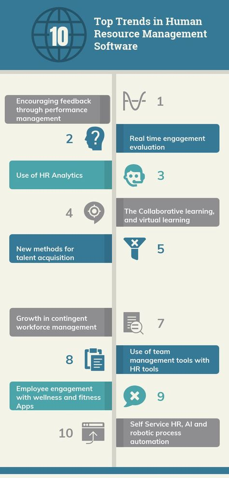 Top Ten Trends In Human Resource Management Software In 2020 Reviews Features Pricing Comparison Pat Research B2b Reviews Buying Guides Best Practice Human Resource Management Human Resources Management
