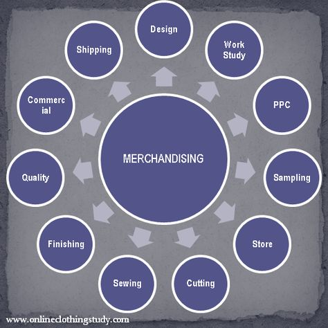 Apparel Merchandising and Challenges in Merchandising Job as a Career