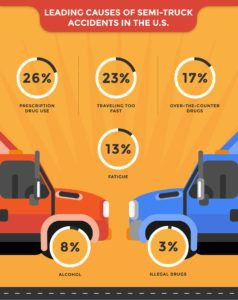 Trucking Wreck Stats Trucks Accident Attorney Indianapolis
