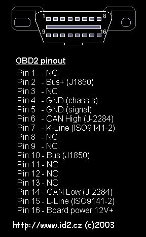 OBD2 to USB interface cable scheme and plate pinout ODB2 to USB
