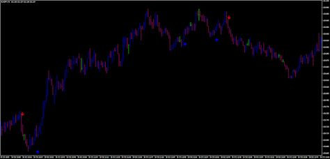 Vulkan Profit Indicator Mt4 Metatrader 4 Indicators