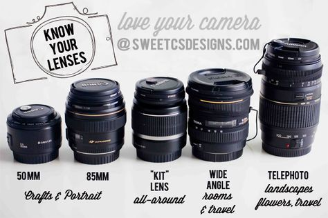 dslr lenses- get to know all about telephoto, prime lenses, wide angle and kit lenses! Which to use for faces, which to use for places, and ...