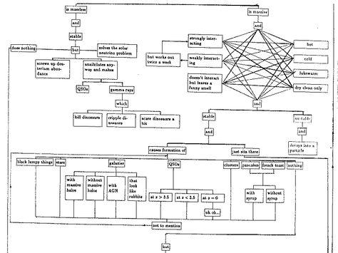 Chart Of Dark Matter Dark Matter Flowchart Ahavah Havilah