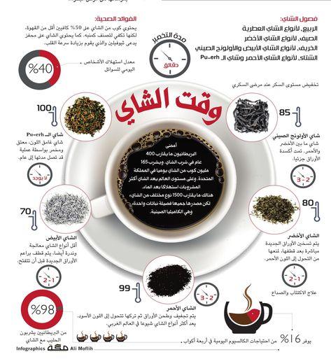صحيفة مكة انفوجرافيك صحة Puerh Glassware Tea