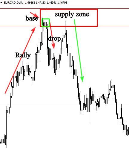 Base Drop Trading Forex Forex Trading Base
