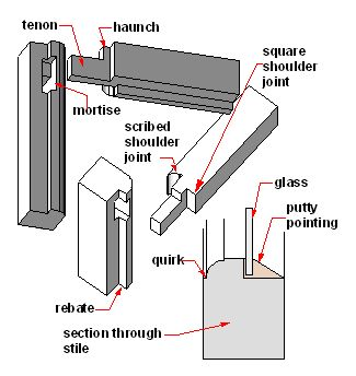Jointing timber glazing bars | Miejsca do odwiedzenia | Pinterest | Doors Construction and Window  sc 1 st  Pinterest & Jointing timber glazing bars | Miejsca do odwiedzenia | Pinterest ...
