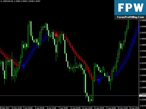 Download Skdon Trend Forex Indicator For Mt4 Forexsignalsdudes
