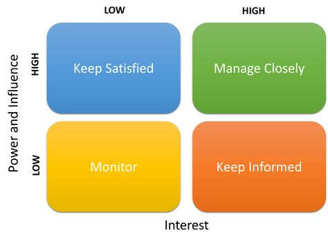 Workflow Management Fundamentals Tips and Tools for Project - power interest matrix