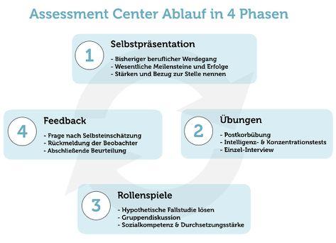 Assessment Center Ubungen Vorbereitung Tipps Karrierebibel De In 2020 Soziale Kompetenz Beruflicher Werdegang Sozialkompetenz
