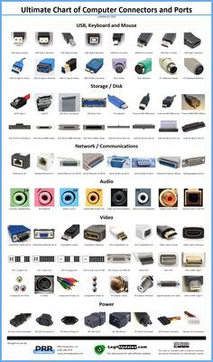 The Ultimate Chart of Computer Connectors and Ports, now available as a high quality glossy poster. Makes a perfect classroom aid for technology educators. Technology World, Medical Technology, Computer Technology, Computer Science, Technology Careers, Technology Innovations, Technology Articles, Business Technology, Teaching Technology