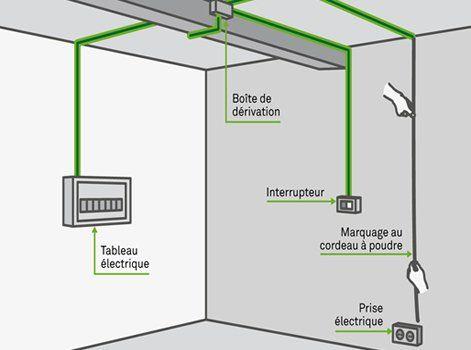 Comment Installer Un Circuit électrique Sous Tubes Leroy