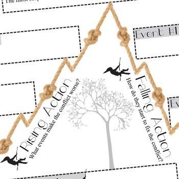 The bridge to terabithia plot chart organizer diagram arc bridge the bridge to terabithia plot chart organizer diagram arc bridge to terabithia pinterest plot chart chart and students ccuart Images