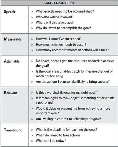 Smart Goals Template Smart Goals Template Smart Goals Goals