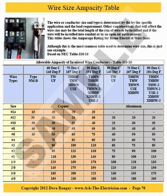 Wire Size Amperage Table Home Electrical Wiring Electrical Wiring House Wiring