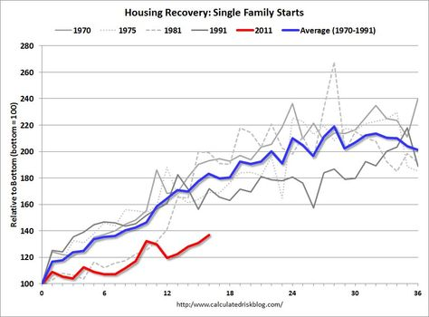 The current US housing recovery is the weakest of the last forty years.
