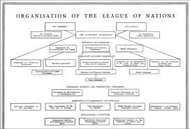 Image Result For Greenpeace Organization Chart Chart Organization