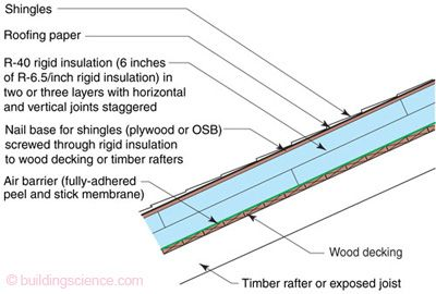 Bsi036 Figure 02 Sloping Unvented Compact Roof Roofing Systems Roof Insulation Details Roof Insulation
