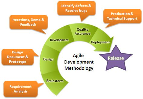 Project Management  Using Agile Methodology Agile Software