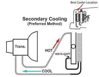 Trailer Maintenance Schedule Etrailer Com Transmission Cooler Transmission Towing