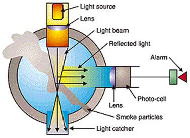 A Figure Representing Photoelectric Light Scattering In A