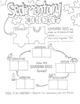 This Graphic Organizer Is An Excellent Resource To Introduce Or Review Content About Sedimentary Rocks The Design Sedimentary Rocks Sedimentary Sketch Notes