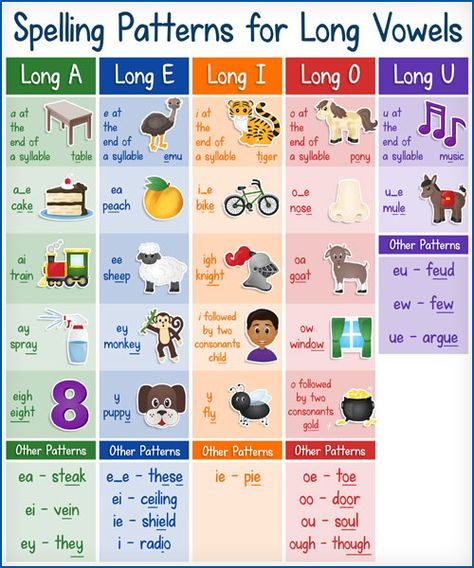 FREE Printable Chart: Spelling Patterns for Long Vowels - Kids Activities Short Vowel Activities, Phonics Activities, Free Activities, Long Vowel Worksheets, Phonics Chart, Phonics Rules, Phonics Sounds Chart, Spelling Rules, Teaching Vowels