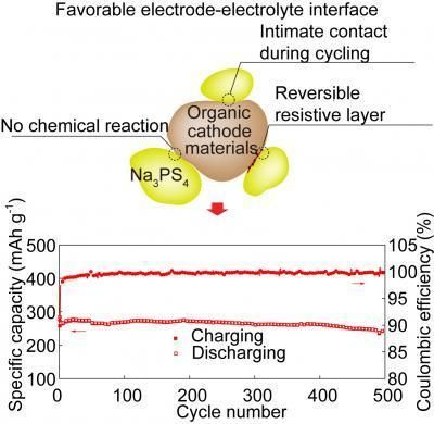 A Solid State Sodium Ion Battery Arrives Energy Density
