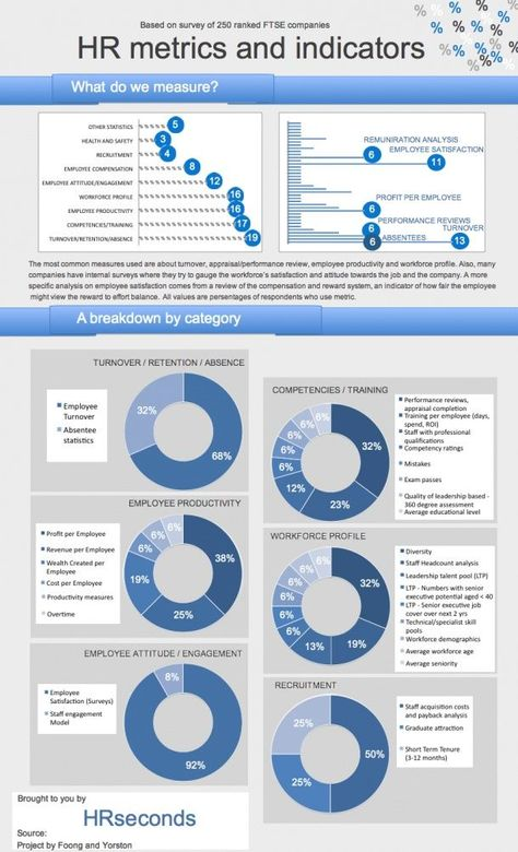 Management : Management : HR Metrics And Indicators [INFOGRAPHIC]