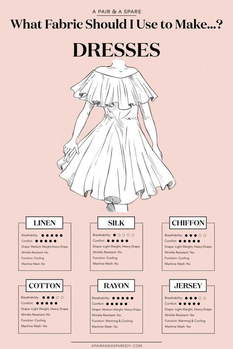 What Fabric Should I Use To Make...? | Collective Gen