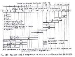 Image Result For Relacion Esfuerzo Admisible Y Modulo De