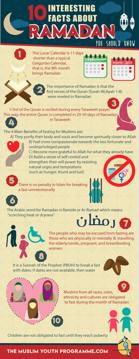 As a Muslim, we should know the basic facts about Ramadan. Here is an