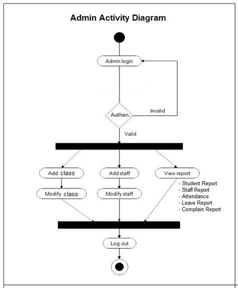 Pin by Meera Academyy on Project UML Diagram Pinterest Student - staff report