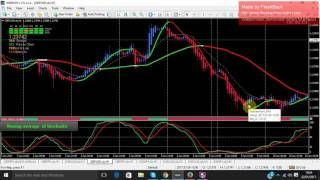 Forex Strategy Heiken Ashi And Stochastic With 97 Success Rate