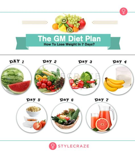 GM Diet Plan- 7 Day Meal Plan For Fast Weight Loss, Benefits