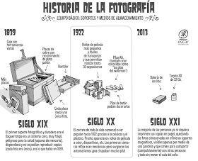 Osr Historia De La Fotografía Resumida Que Te Cagas Historia De La Fotografia Rollos De Película Fotografia