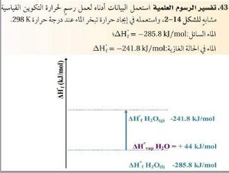 الكيمياء ثالث ثانوي نظام المقررات الفصل الدراسي الأول Chart