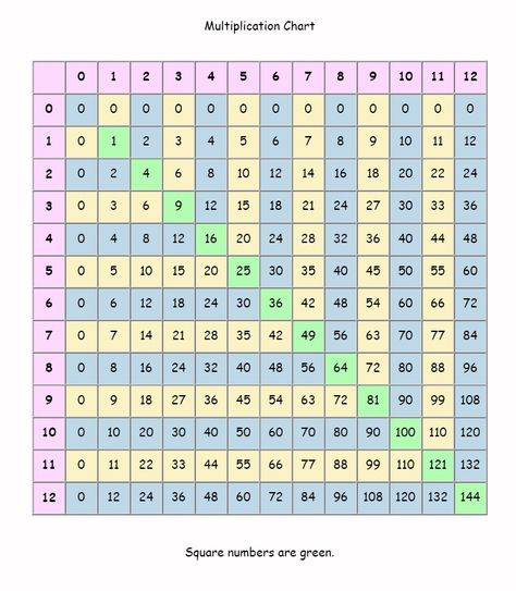 multiplication chart Multiplication Tables all facts to 12 - multiplication chart