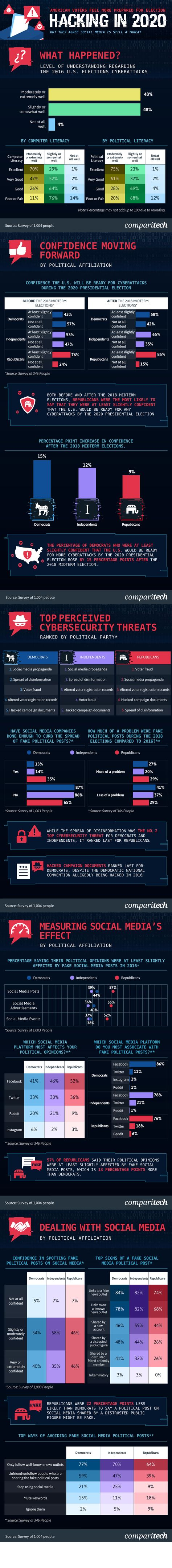 Social Media and its Impacts on Democracy [Infographic]